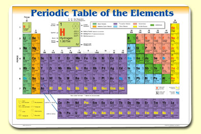 how to learn modern periodic table in hindi